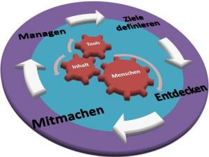 Grafik von Reto Stuber zur ZEMM MIT Methode